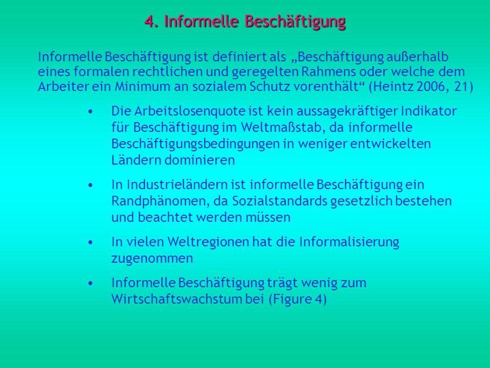 4. Informelle Beschäftigung