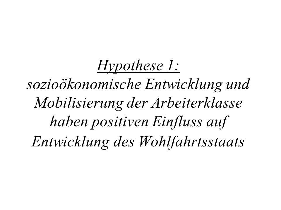 Hypothese 1: sozioökonomische Entwicklung und Mobilisierung der Arbeiterklasse haben positiven Einfluss auf Entwicklung des Wohlfahrtsstaats