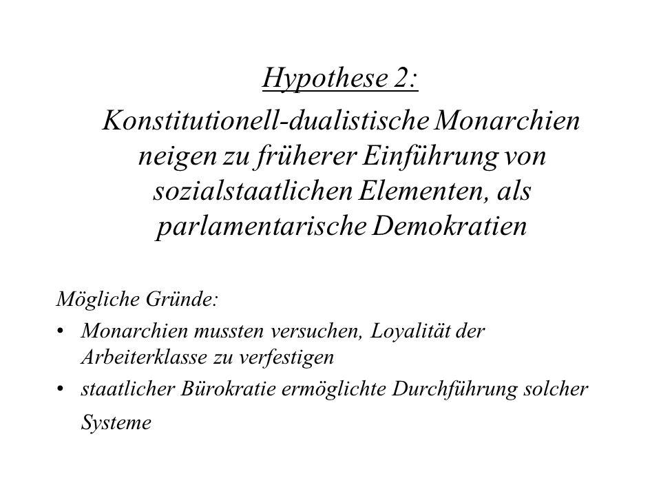 Hypothese 2: Konstitutionell-dualistische Monarchien neigen zu früherer Einführung von sozialstaatlichen Elementen, als parlamentarische Demokratien.