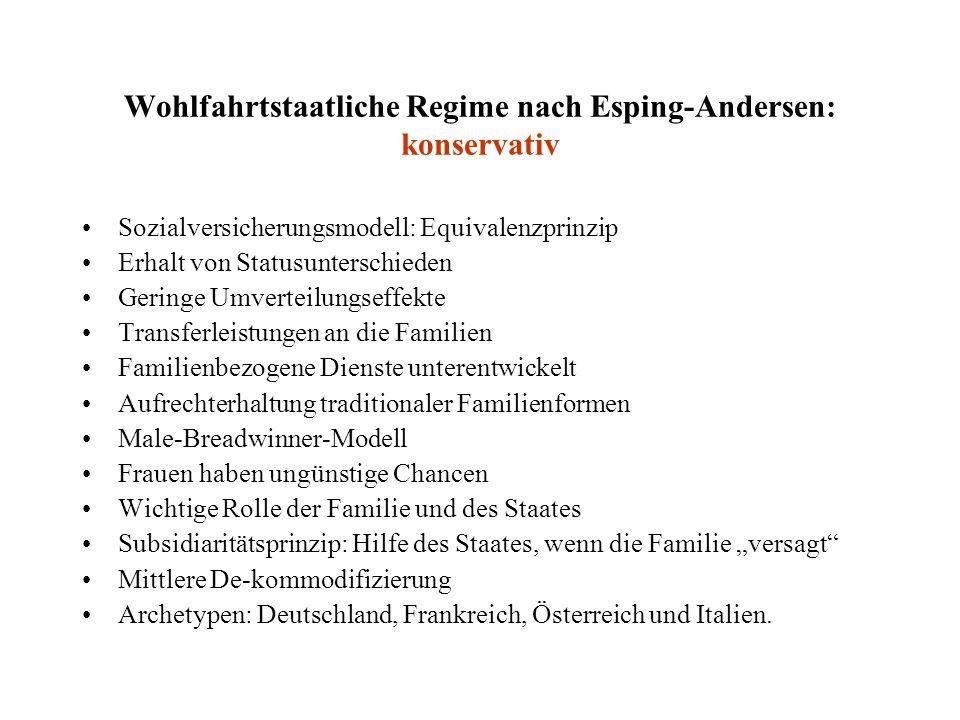 Wohlfahrtstaatliche Regime nach Esping-Andersen: konservativ
