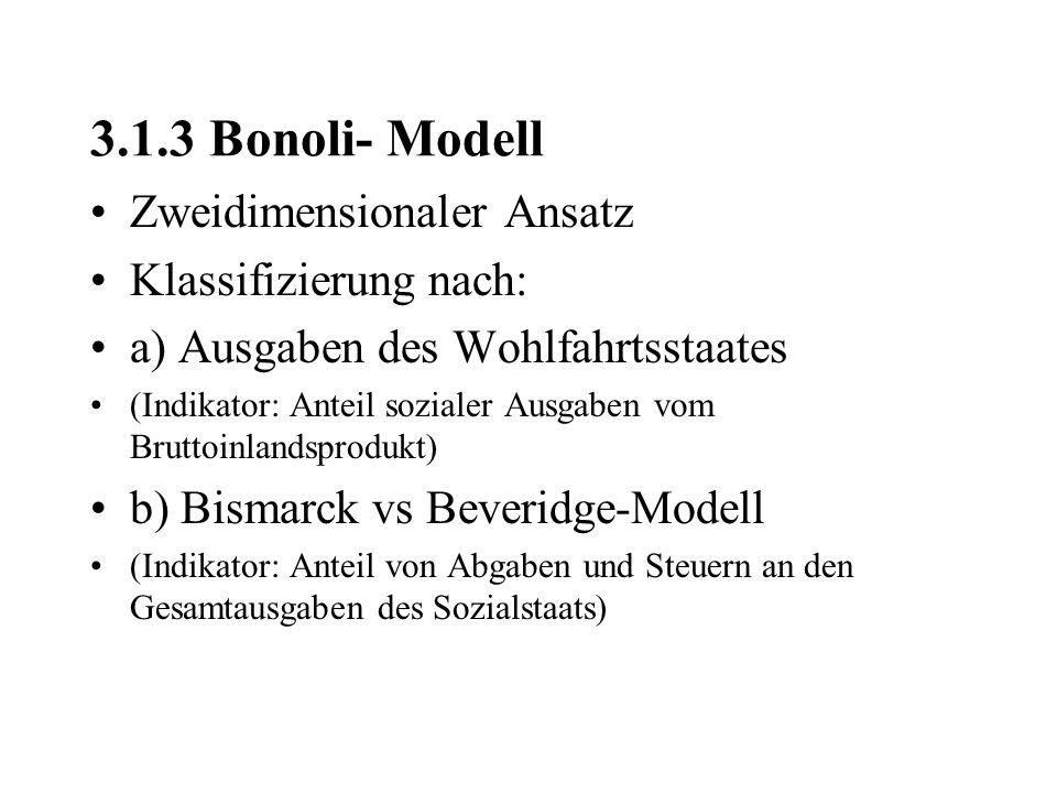 3.1.3 Bonoli- Modell Zweidimensionaler Ansatz Klassifizierung nach: