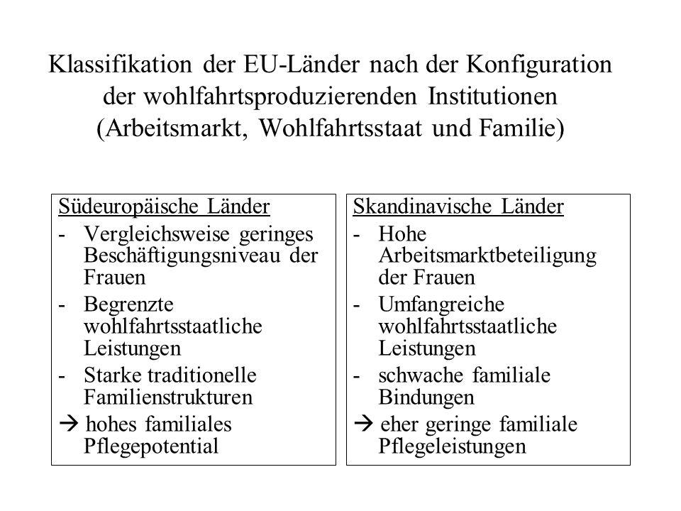 Klassifikation der EU-Länder nach der Konfiguration der wohlfahrtsproduzierenden Institutionen (Arbeitsmarkt, Wohlfahrtsstaat und Familie)