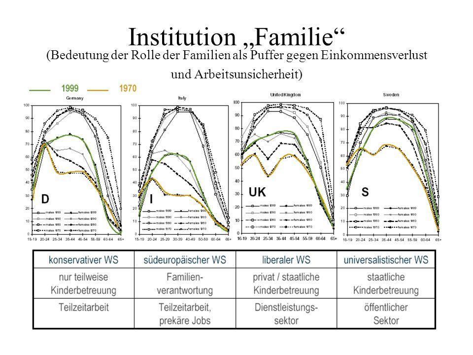 """Institution """"Familie (Bedeutung der Rolle der Familien als Puffer gegen Einkommensverlust und Arbeitsunsicherheit)"""