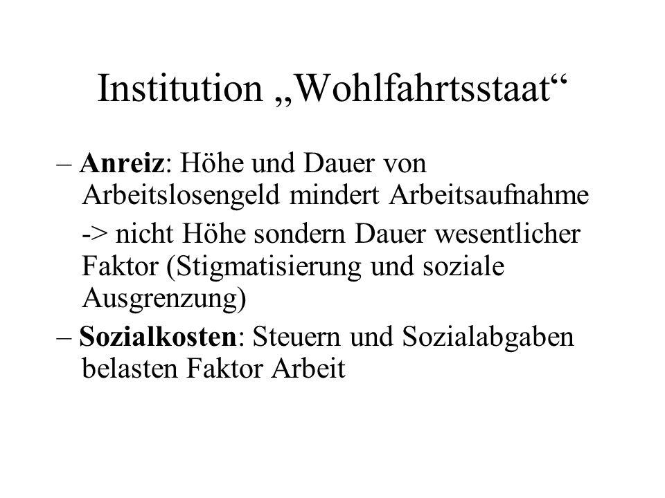 """Institution """"Wohlfahrtsstaat"""