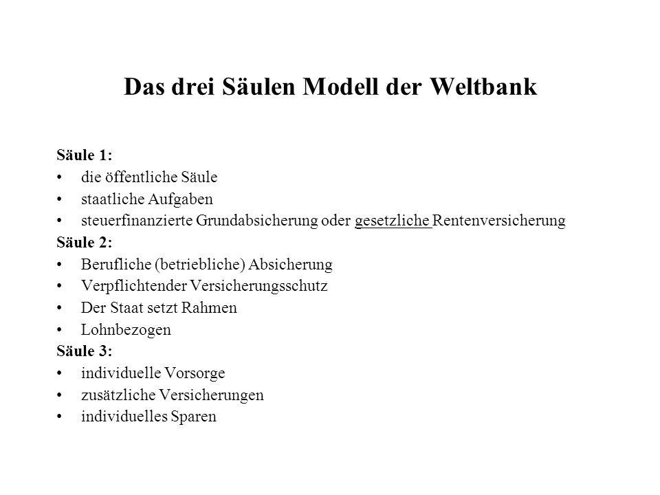 Das drei Säulen Modell der Weltbank
