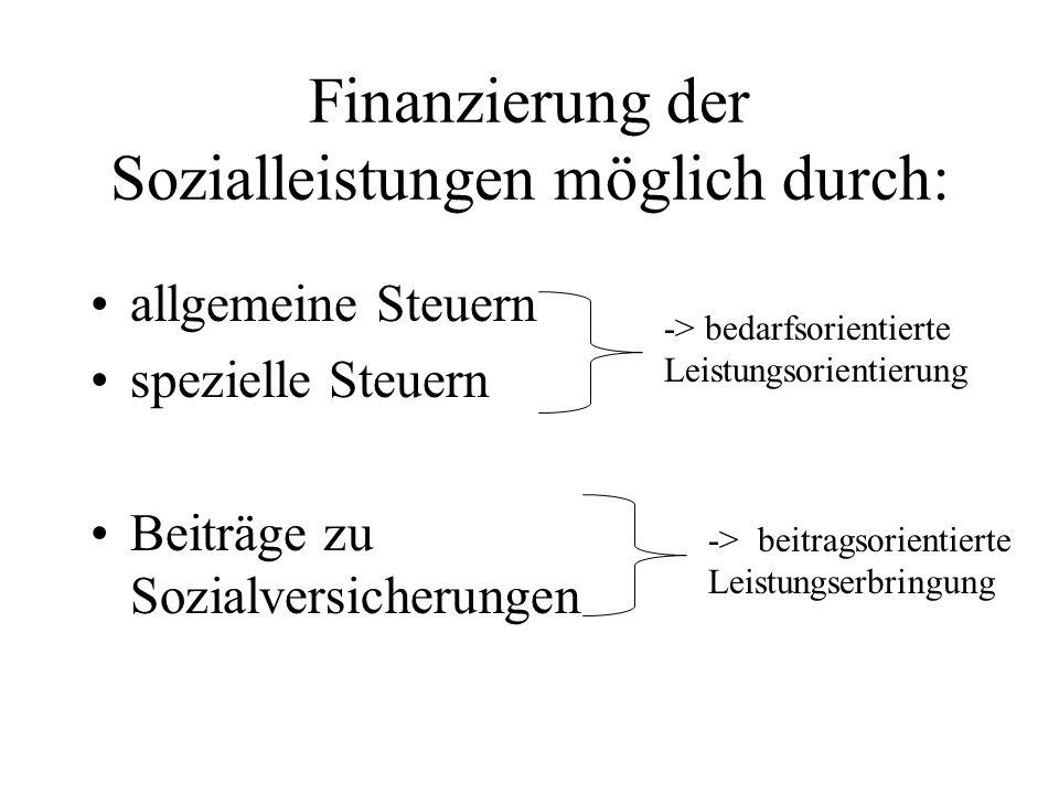 Finanzierung der Sozialleistungen möglich durch: