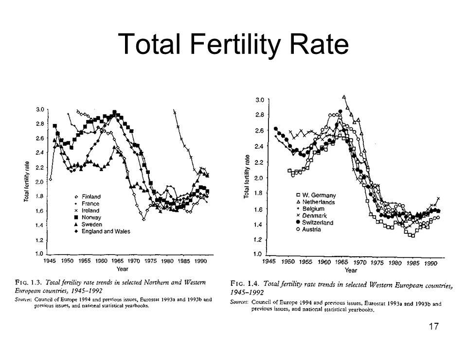Total Fertility Rate Aufgeteilt in ähnliche Verläufe