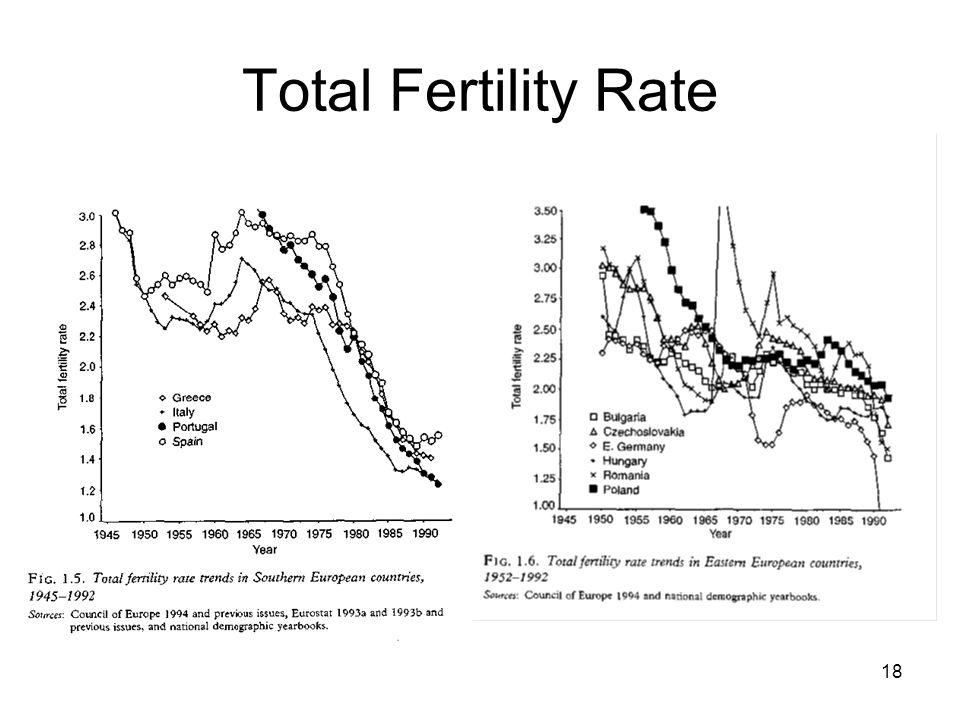 Total Fertility Rate Süden: Italien und Spanien zeigen die niedrigste TFR gefolgt von den anderen mediterranen Ländern.