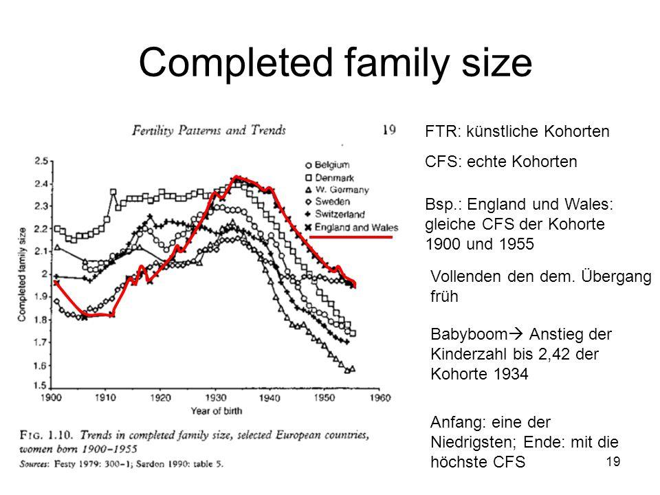 Completed family size FTR: künstliche Kohorten CFS: echte Kohorten