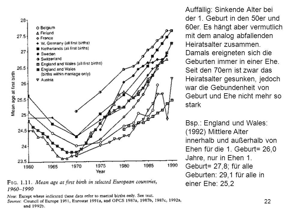 Auffällig: Sinkende Alter bei der 1. Geburt in den 50er und 60er
