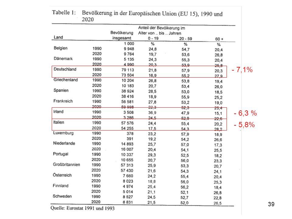 - 7,1% - 6,3 % - 5,8% Bevölkerungsrückgang