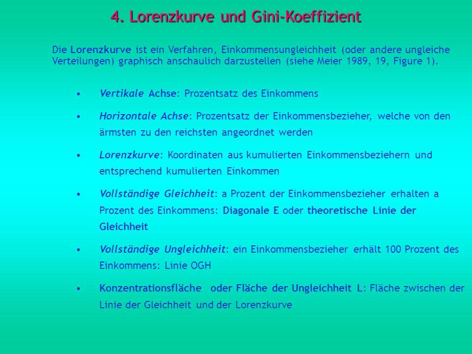 4. Lorenzkurve und Gini-Koeffizient