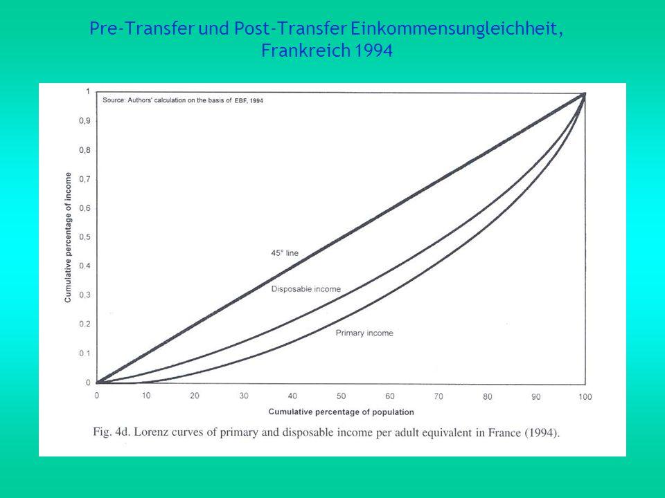 Pre-Transfer und Post-Transfer Einkommensungleichheit, Frankreich 1994