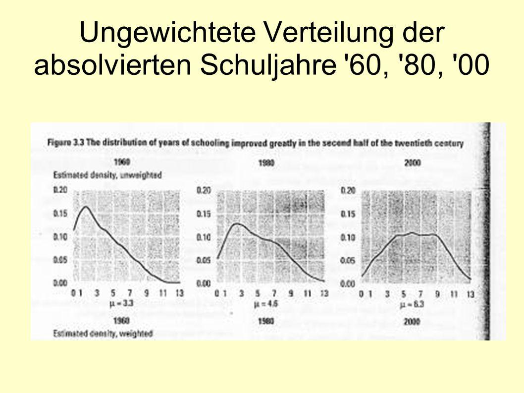 Ungewichtete Verteilung der absolvierten Schuljahre 60, 80, 00