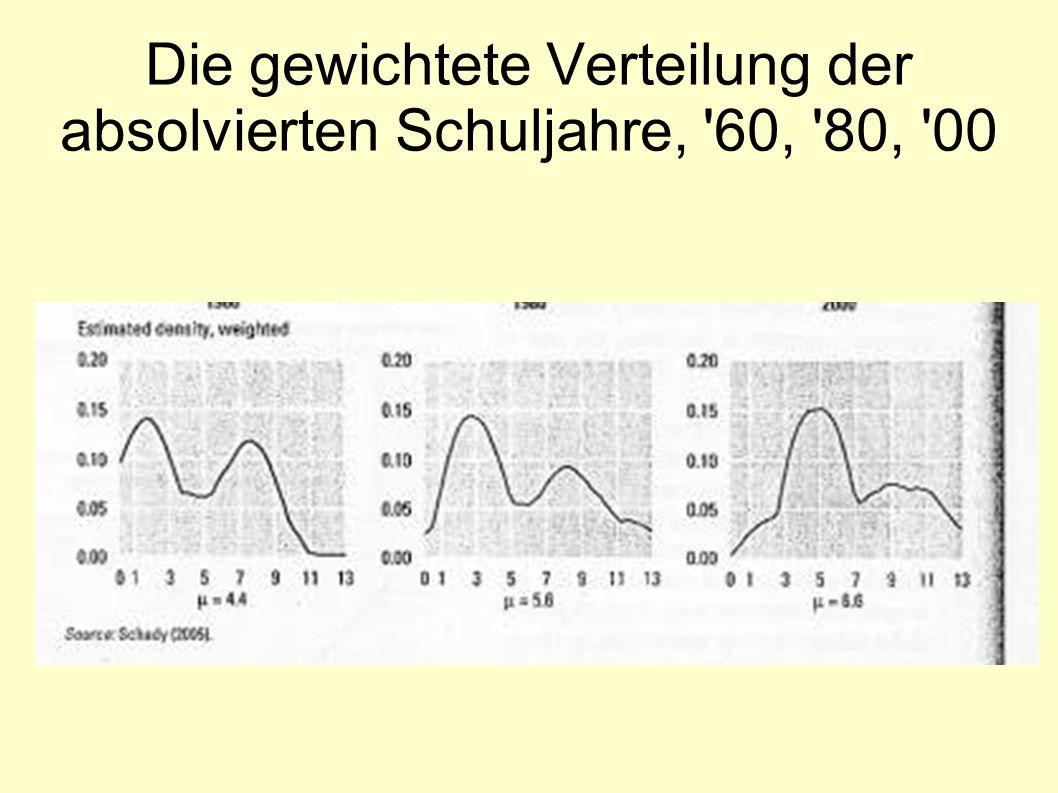 Die gewichtete Verteilung der absolvierten Schuljahre, 60, 80, 00