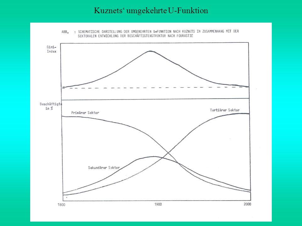 Kuznets' umgekehrte U-Funktion
