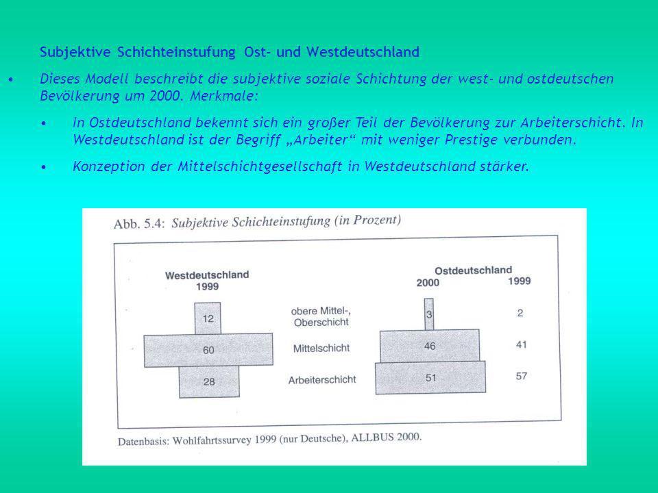Subjektive Schichteinstufung Ost- und Westdeutschland