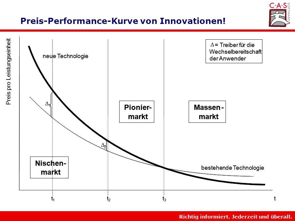 Preis-Performance-Kurve von Innovationen!
