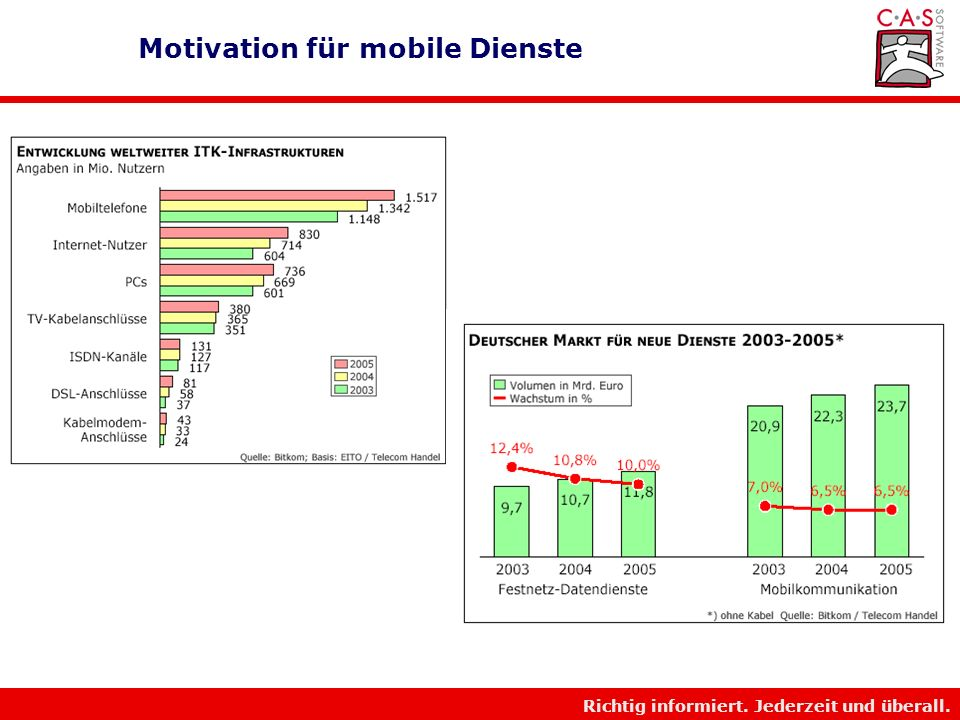 Motivation für mobile Dienste