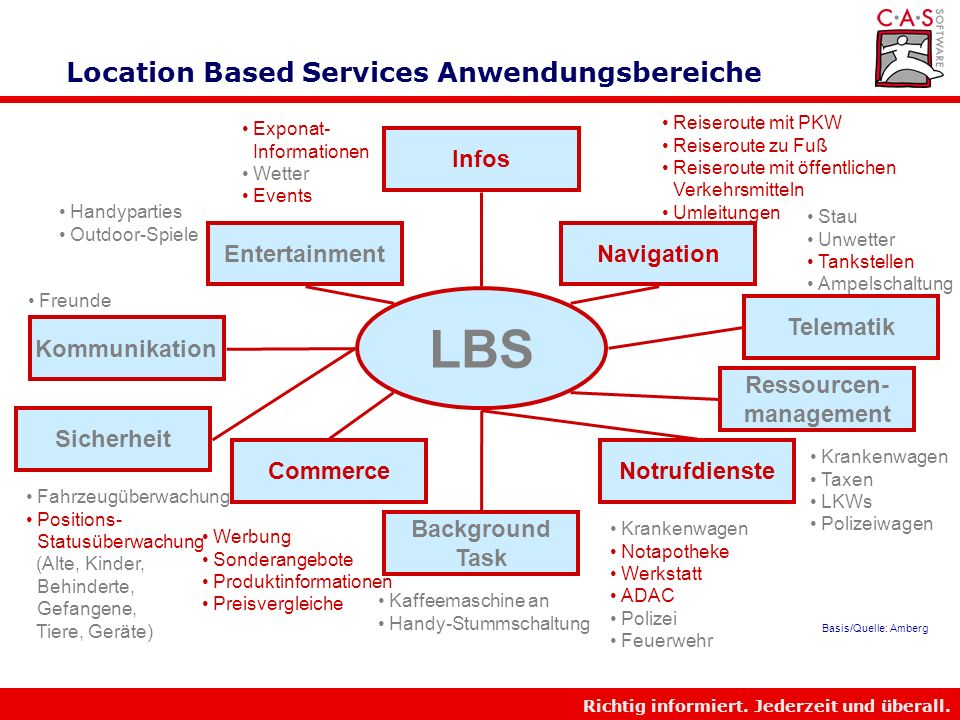 Location Based Services Anwendungsbereiche