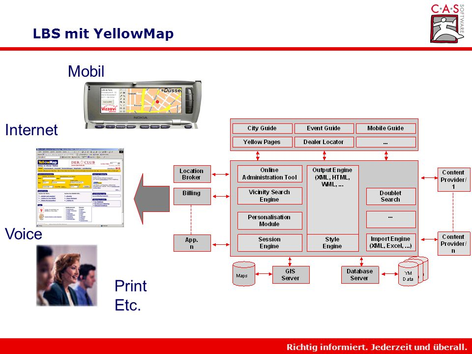 LBS mit YellowMap Mobil Internet Voice Print Etc.