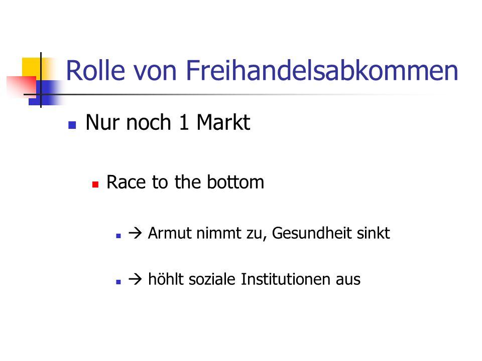 Rolle von Freihandelsabkommen