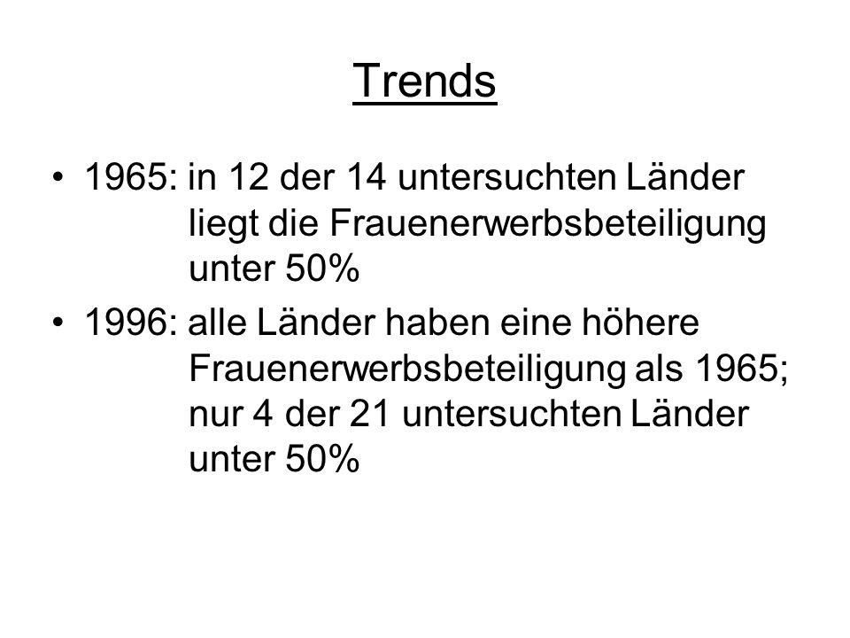 Trends 1965: in 12 der 14 untersuchten Länder liegt die Frauenerwerbsbeteiligung unter 50%