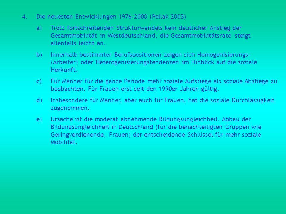 Die neuesten Entwicklungen 1976-2000 (Pollak 2003)