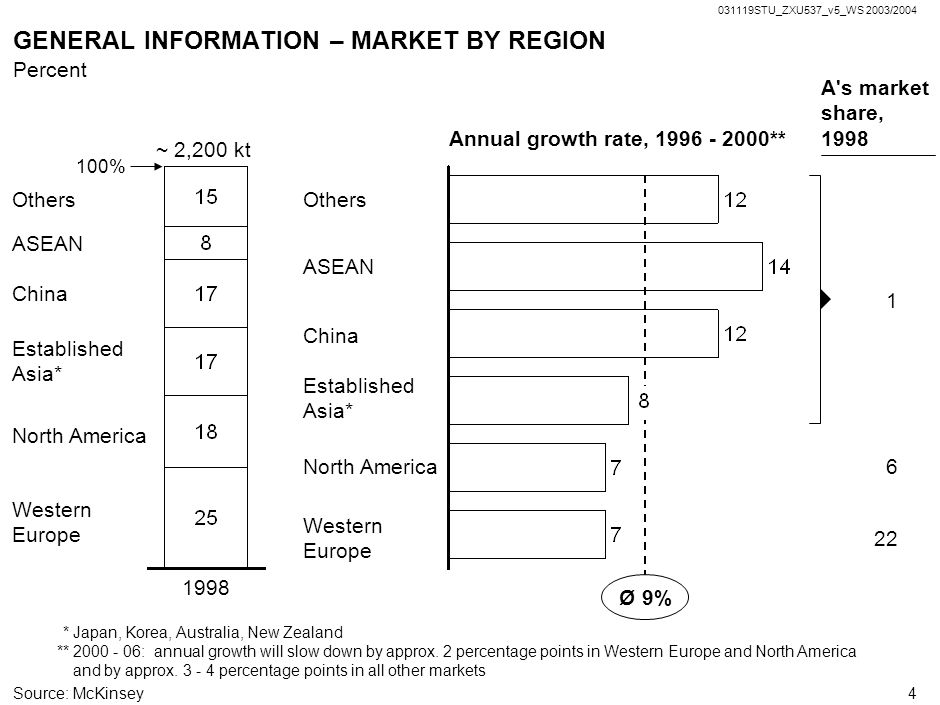 GENERAL INFORMATION – MARKET BY REGION