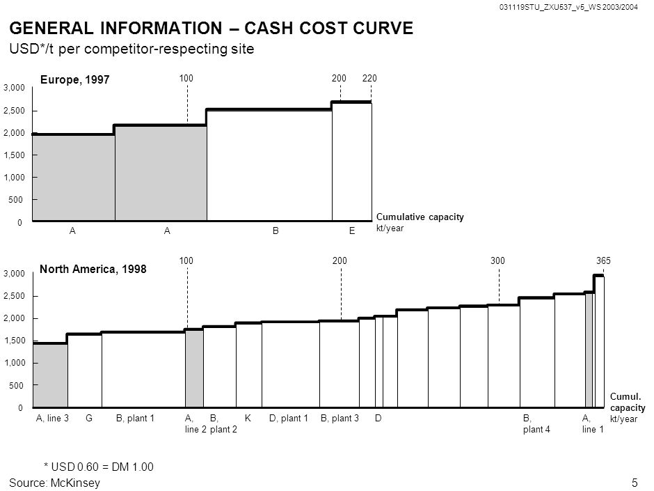 GENERAL INFORMATION – CASH COST CURVE