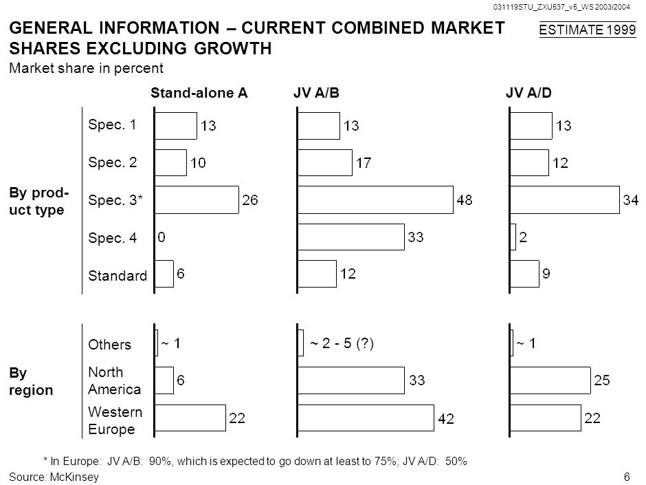GENERAL INFORMATION – CURRENT COMBINED MARKET SHARES EXCLUDING GROWTH
