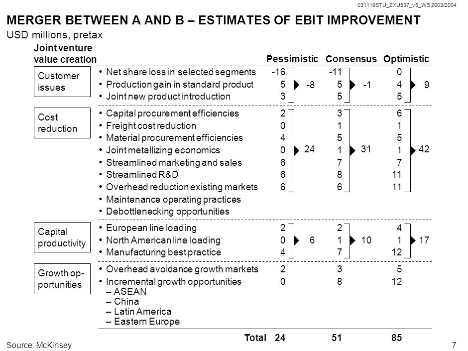MERGER BETWEEN A AND B – ESTIMATES OF EBIT IMPROVEMENT
