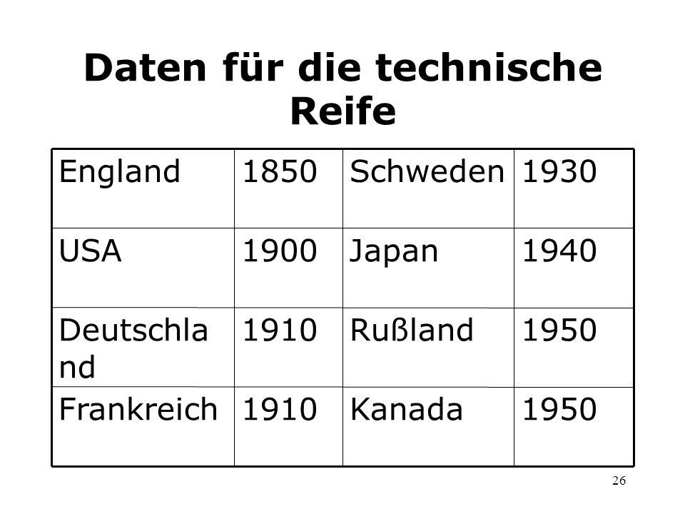 Daten für die technische Reife