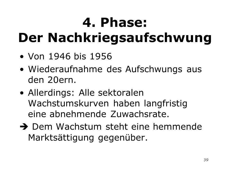 4. Phase: Der Nachkriegsaufschwung