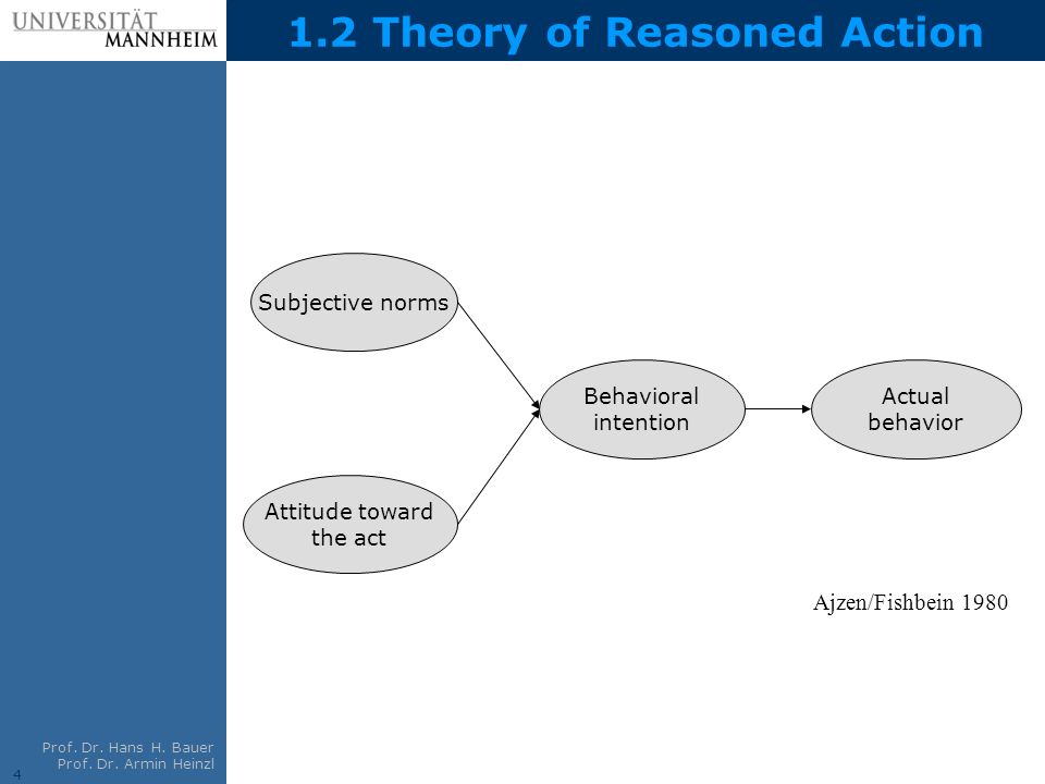 1.2 Theory of Reasoned Action