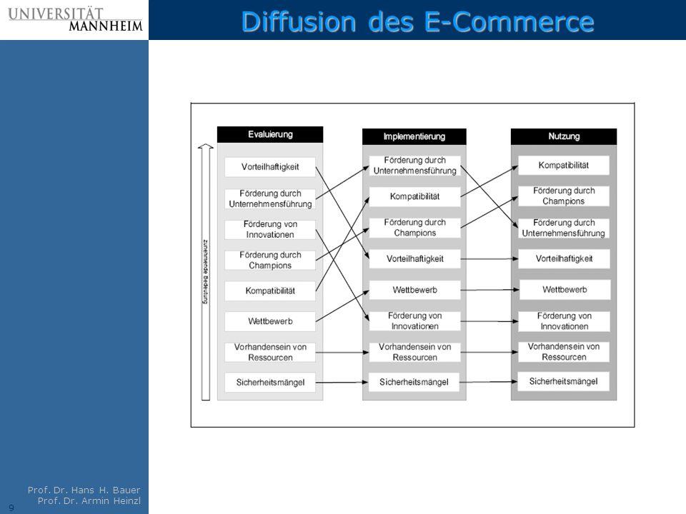 Diffusion des E-Commerce