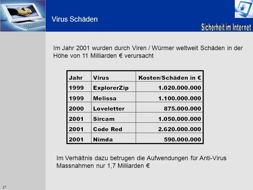 Virus SchädenIm Jahr 2001 wurden durch Viren / Würmer weltweit Schäden in der Höhe von 11 Milliarden € verursacht.