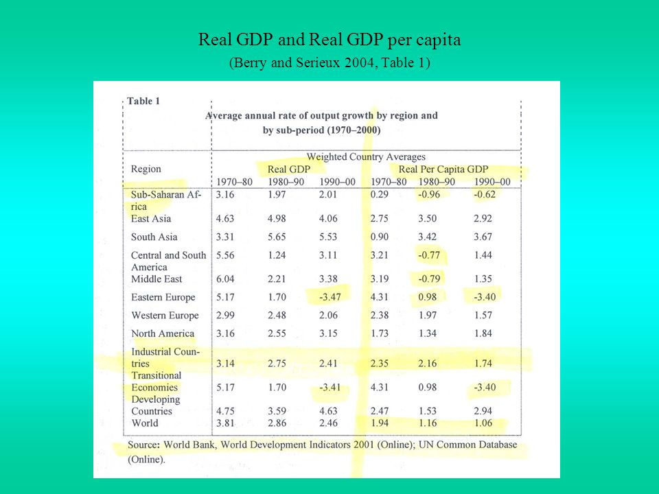 Real GDP and Real GDP per capita (Berry and Serieux 2004, Table 1)
