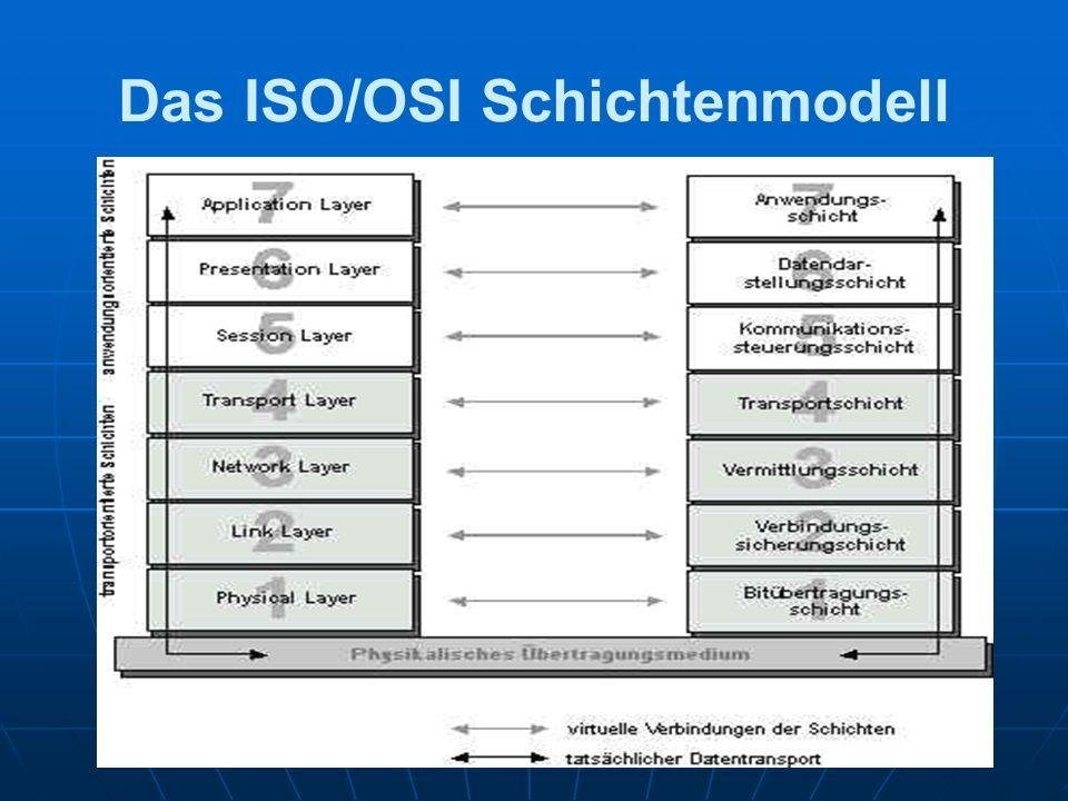 Das ISO/OSI Schichtenmodell