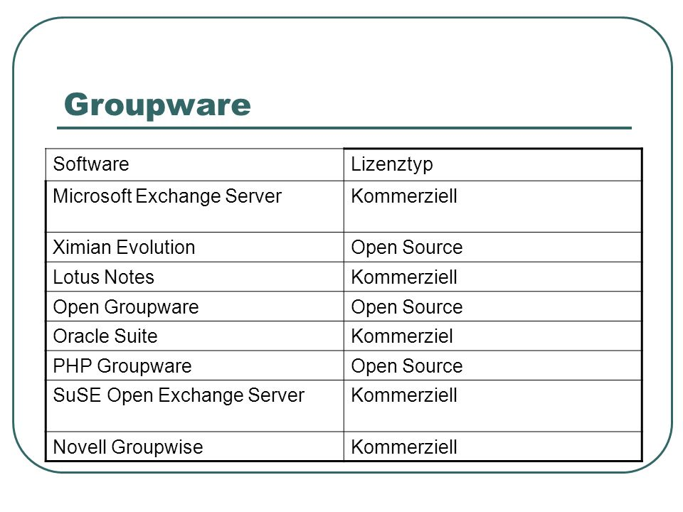 Groupware Software Lizenztyp Microsoft Exchange Server Kommerziell