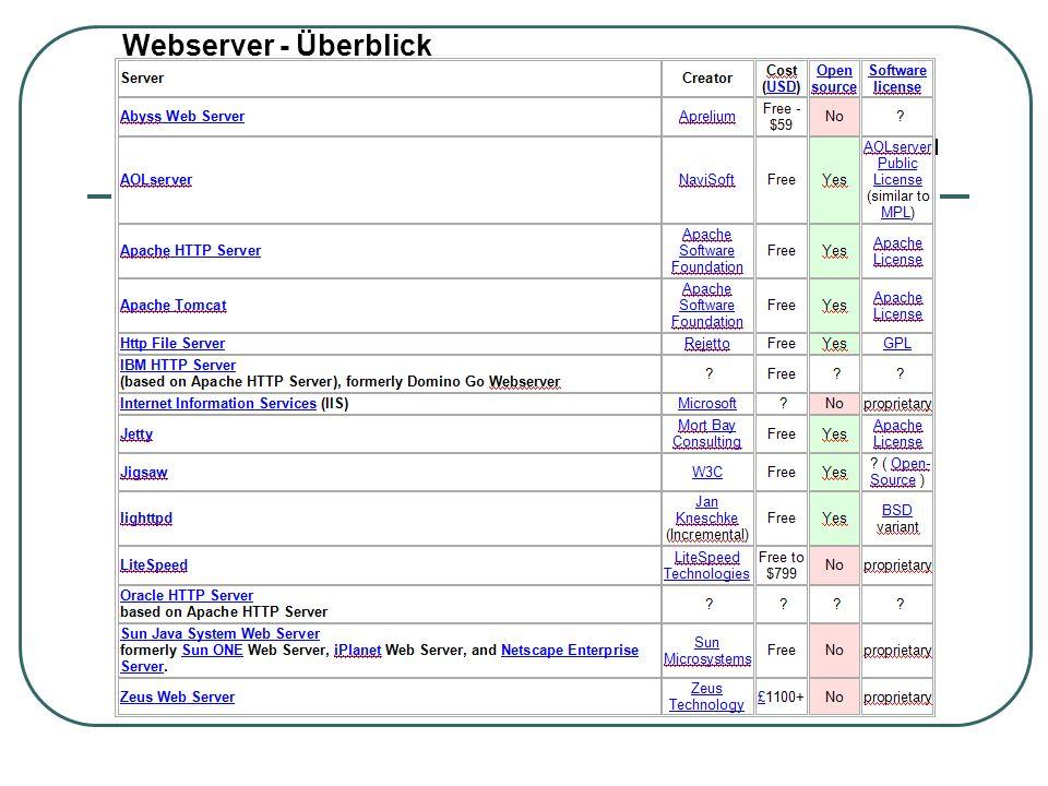 Webserver - Überblick