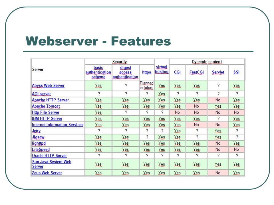 Webserver - Features