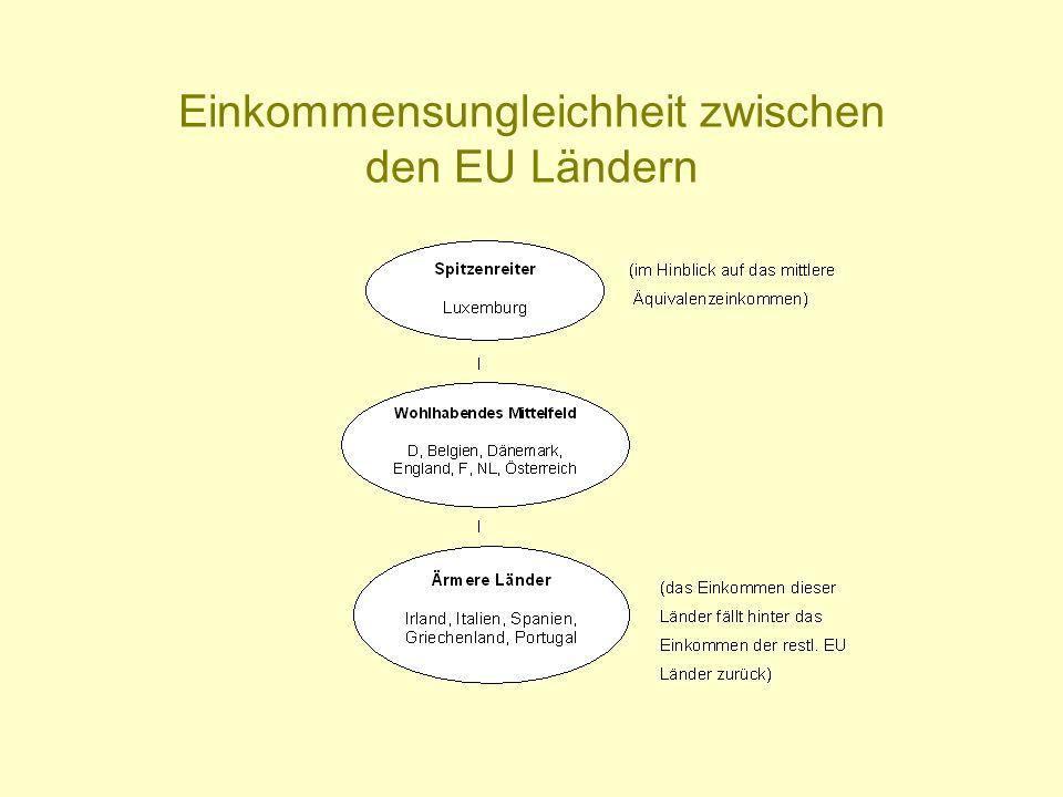 Einkommensungleichheit zwischen den EU Ländern