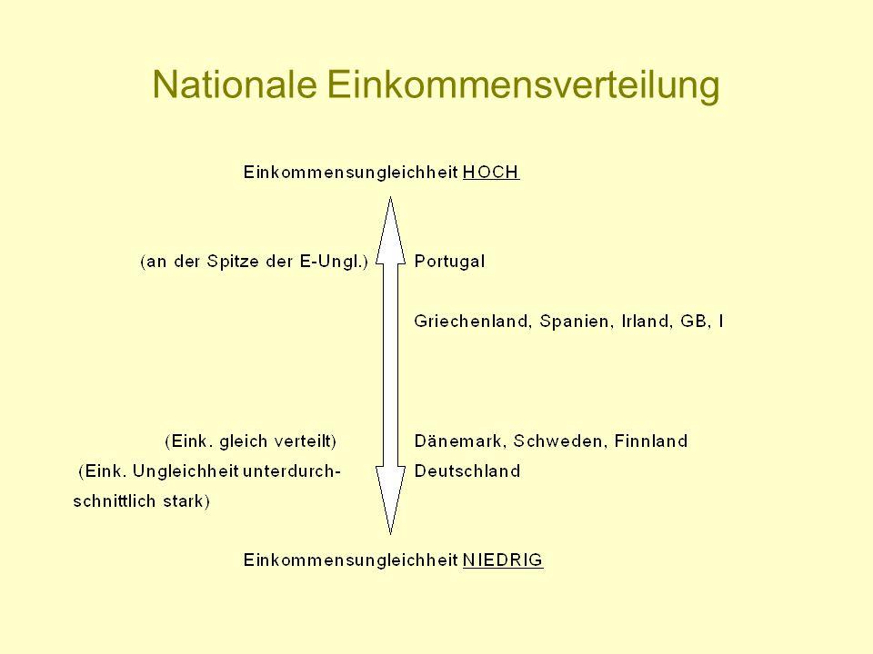 Nationale Einkommensverteilung