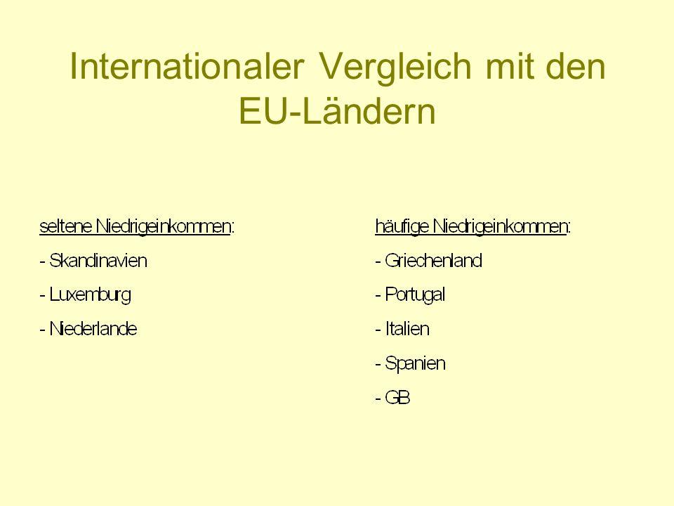 Internationaler Vergleich mit den EU-Ländern