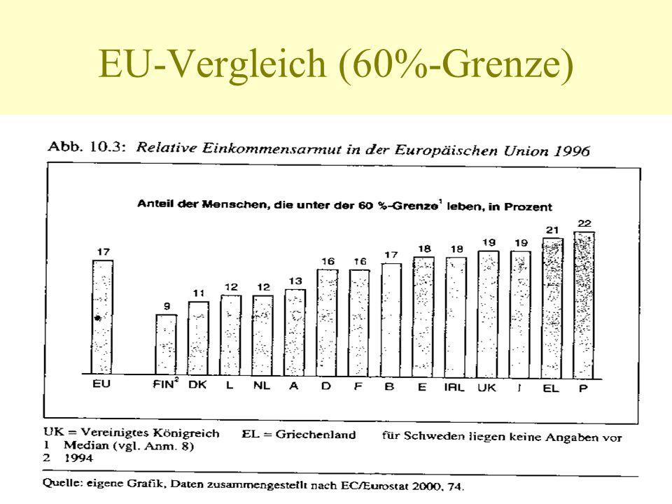 EU-Vergleich (60%-Grenze)