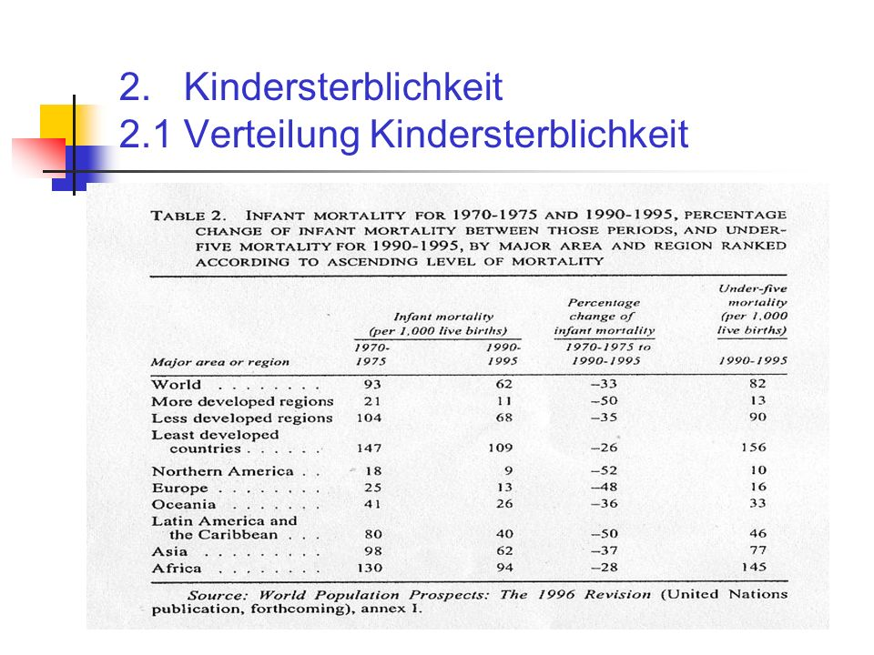 2. Kindersterblichkeit 2.1 Verteilung Kindersterblichkeit
