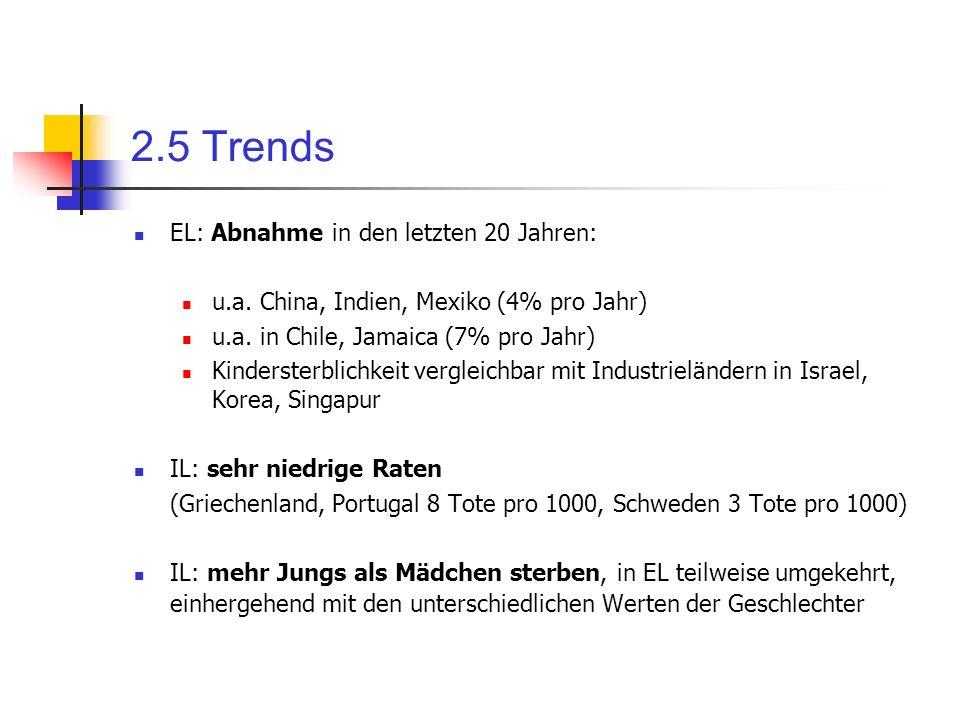 2.5 Trends EL: Abnahme in den letzten 20 Jahren: