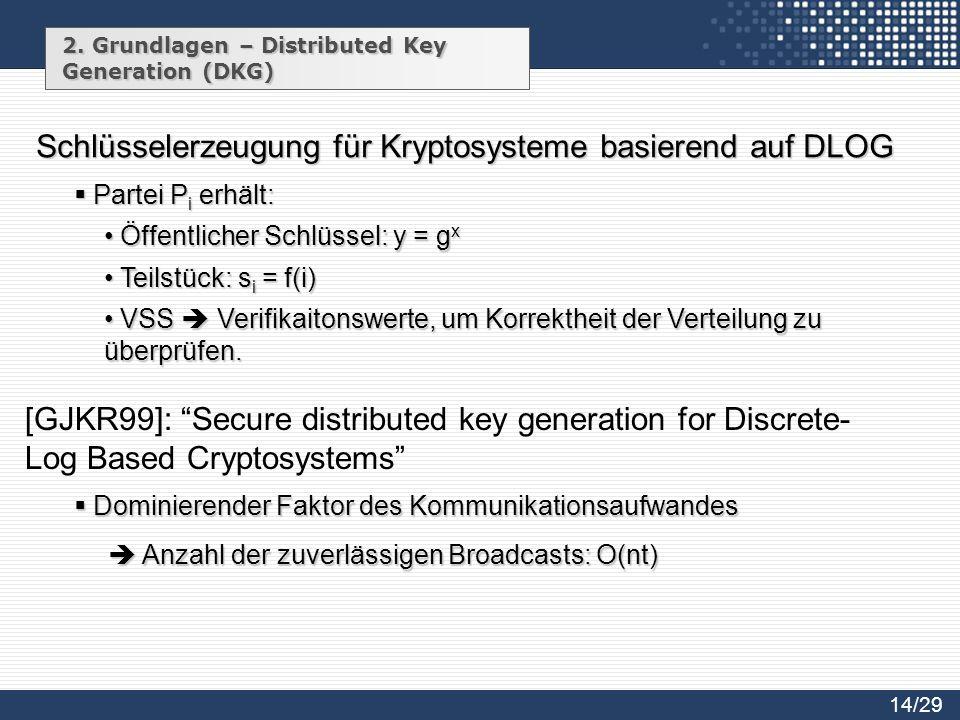 Schlüsselerzeugung für Kryptosysteme basierend auf DLOG
