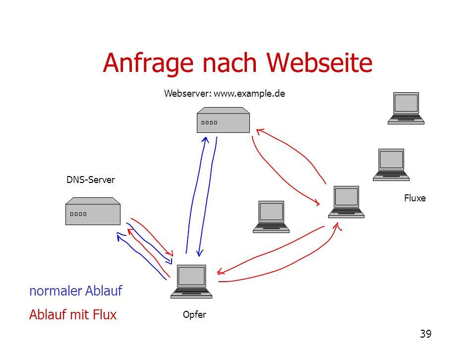 Anfrage nach Webseite normaler Ablauf Ablauf mit Flux